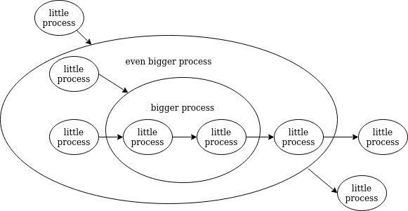 fractal processes